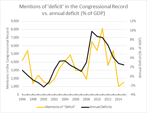 Chart: Committee for a Responsible Federal Budget