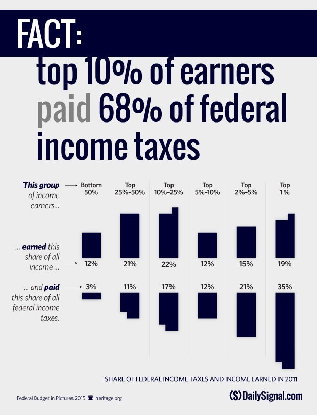 incometaxes