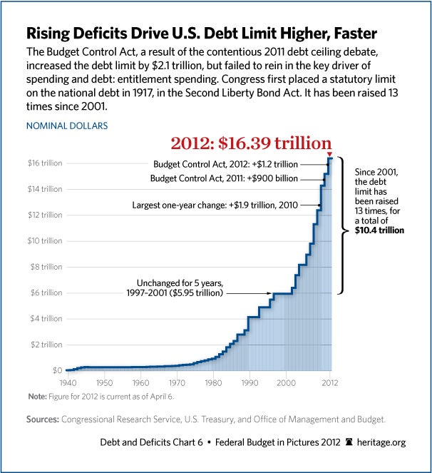 Increases to US Debt Limit