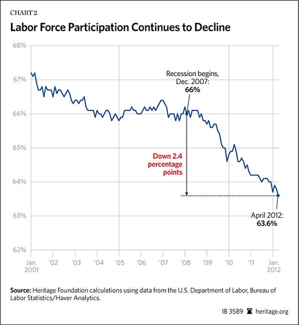 labor-force-part-rate-4-2012