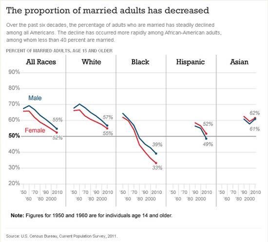 married-adults-decreased