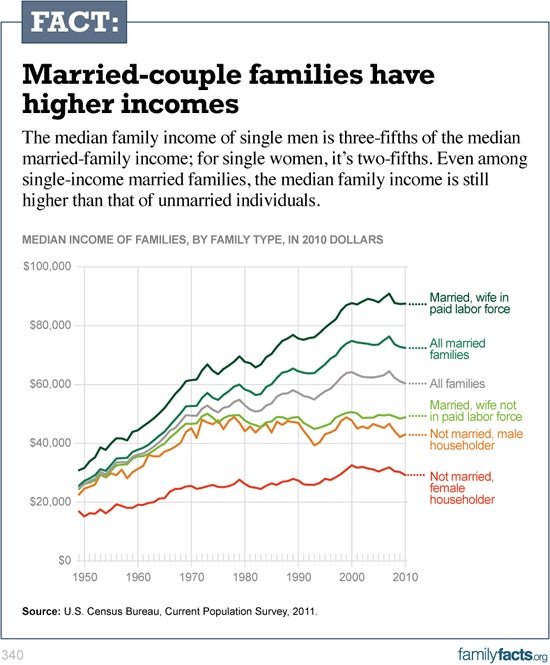 married-couples-higher-incomes