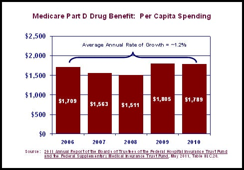 Medicare Part D Drug Benefit - Per Capita Spending