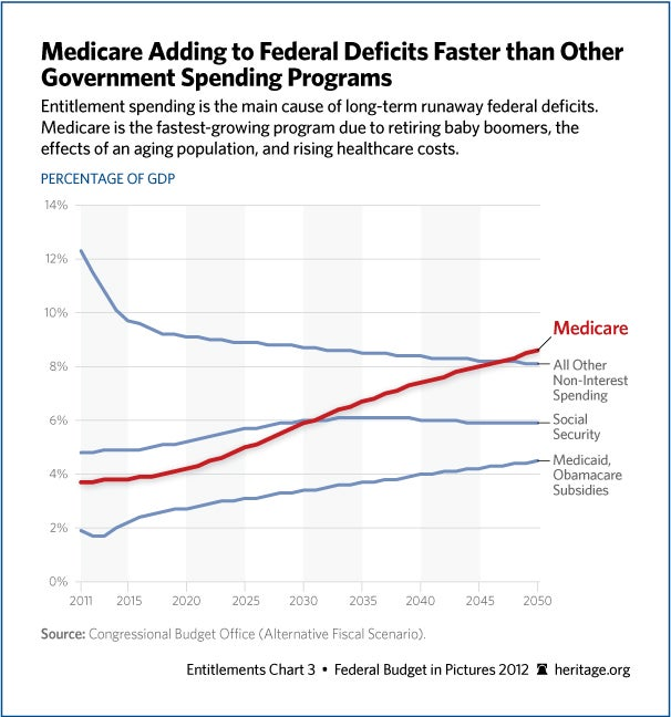 Medicare Adding to Federal Deficits Faster than Other Government Spending Programs