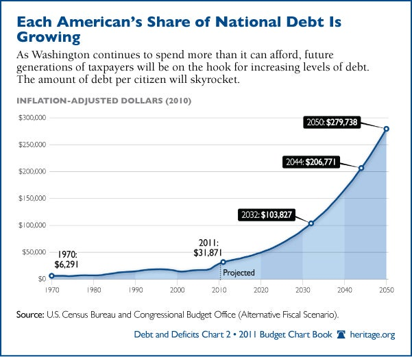 Each American's Share of National Debt Is Growing