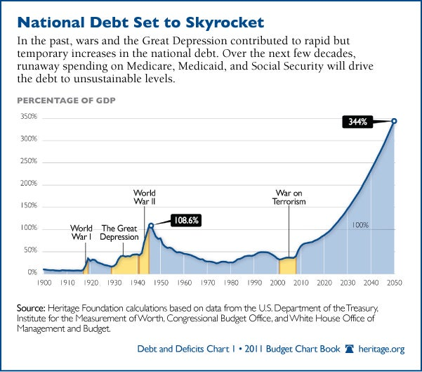 national-debt-skyrocket-600