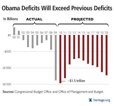 http://blog.heritage.org/wp-content/uploads/obama_budget_deficit.jpg
