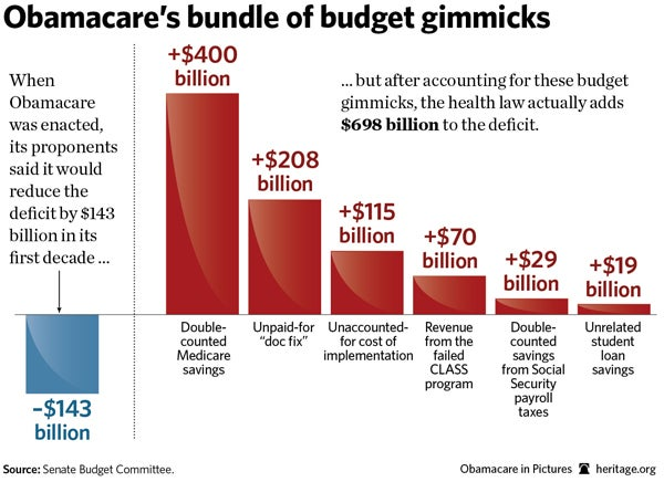Obamacare's bundle of budget gimmicks