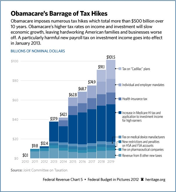 obamacare-tax-hikes-606