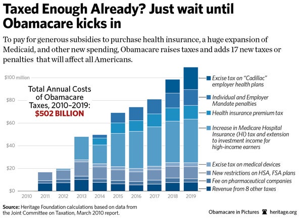 Top Five Worst Obamacare Taxes Coming In 2013 | Obama Administration