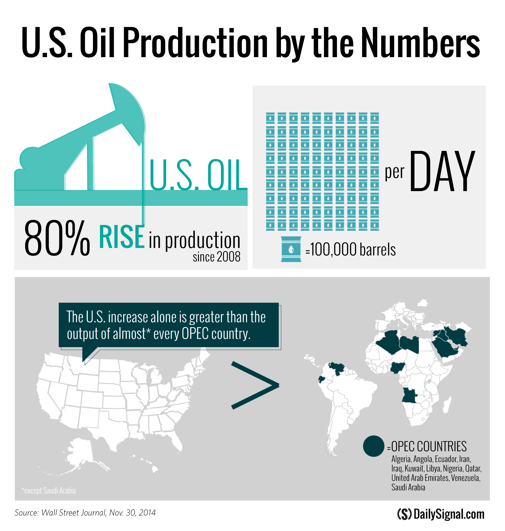 Chart: US Oil Production by the Numbers