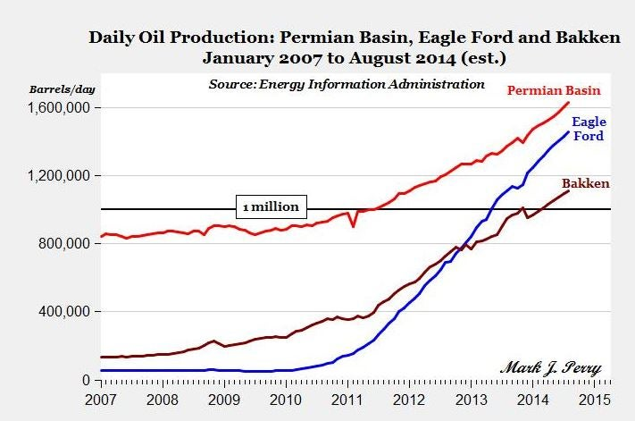 permian-basin-production-chart