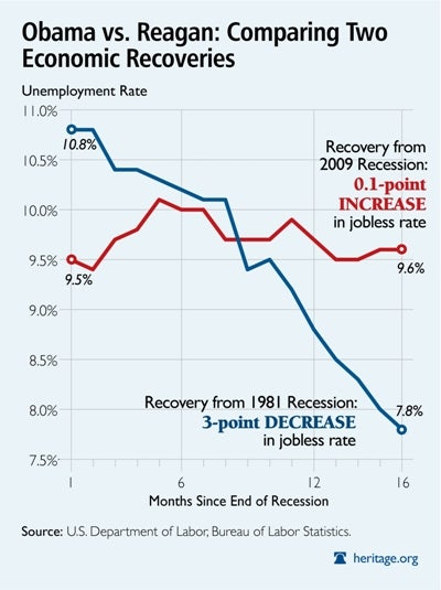 Good Graph on Two Economic Recoveries