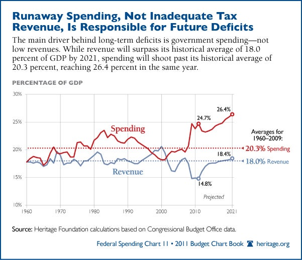 Runaway Spending, Not Inadequate Tax Revenue, Is Responsible for Future Deficits - 2011