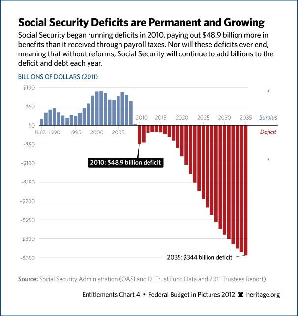 social-security-deficits-606