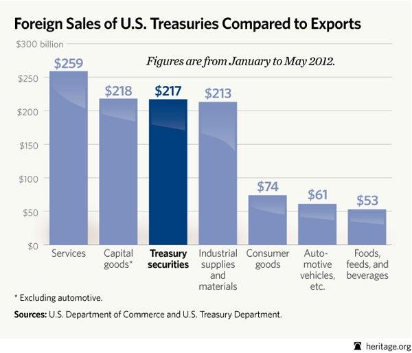 special-US-exports-bonds1