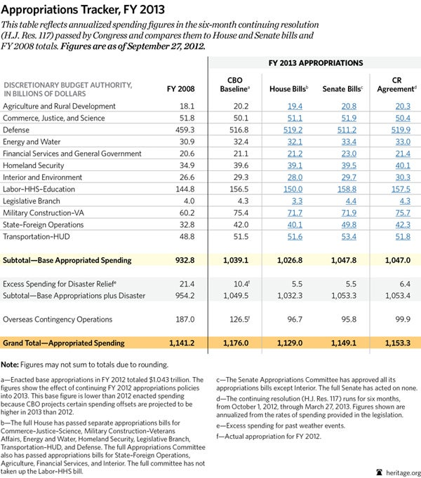 special-appropriations-tracker-FY-2013-600