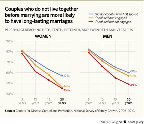 argument analysis the cohabitation epidemic Figure 16: hiv prevalence among married or cohabiting couples by province,   conducted the epidemic analysis and developed the synthesis report,  (2000)  argue, based on the manicaland cohort data, that while young.