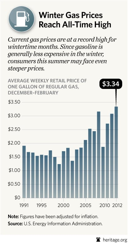 The cost of gasoline today is at its highest point ever during winter