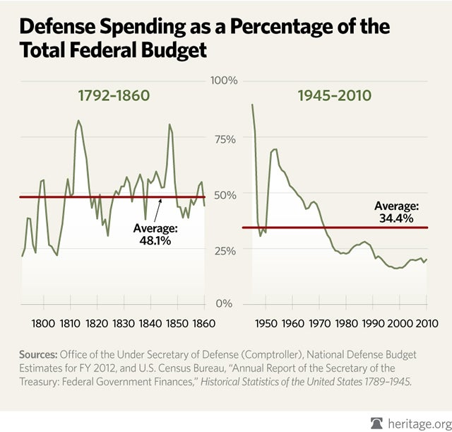 special-myth-of-isolationism-BLOG-201111-defense-spending