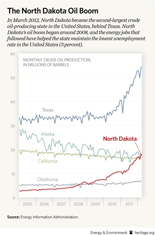The North Dakota Oil Boom