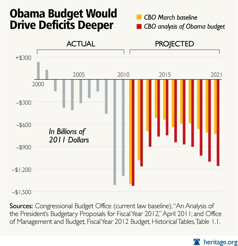 special-obama-budget-deficits-chart