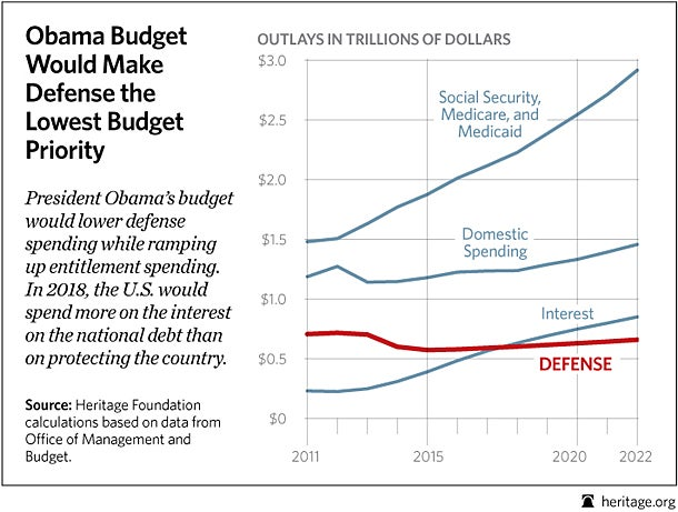 Obama Budget Would Make Defense the Lowest Budget Priority