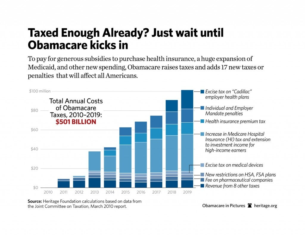 Corporate Welfare For Early Retirement Healthcare moreover Eat Well furthermore Obama Health Care Graph together with How To Draw A Confusing Diagram in addition Obamacare Pros And Cons. on obama care graphs charts
