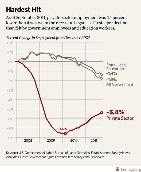 special-private-vs-govt-job-losses