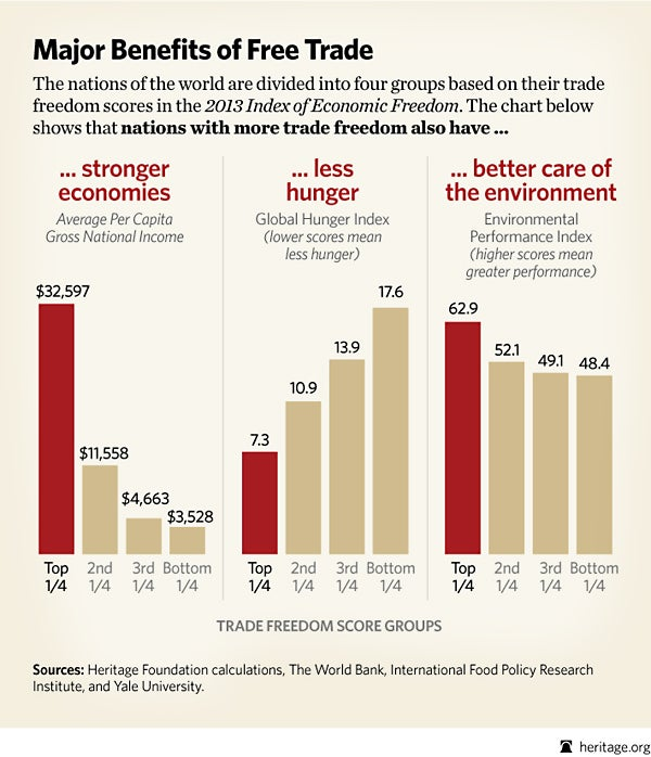 Benefits for Free Trade
