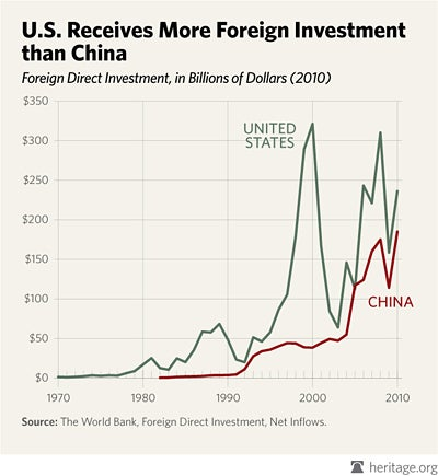 special-us-china-FDI