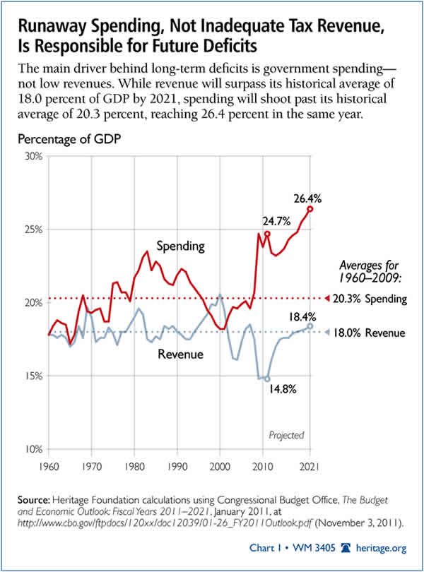 spending-problem-11-4-11