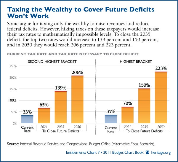 Taxing the Wealthy to Cover Future Deficits Won't Work