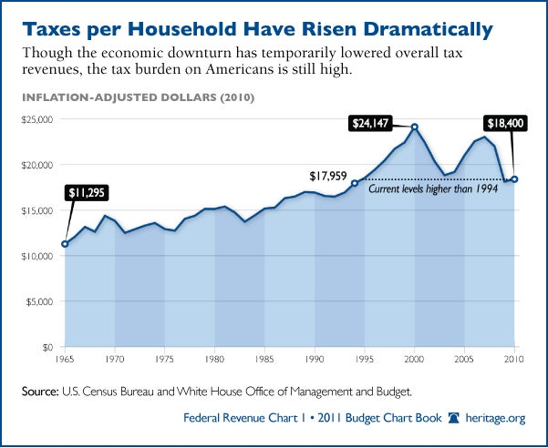 Though the economic downturn has temporarily lowered overall tax revenues, the tax burden on Americans is still high.