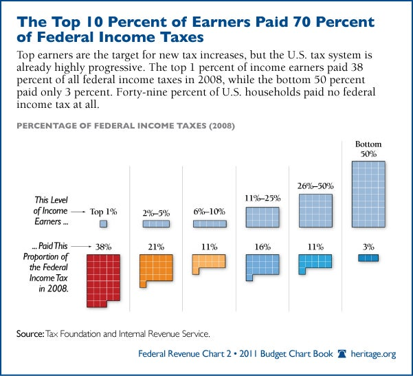 Top 10 Percent of Earners Paid 70 Percent of Federal Income Taxes