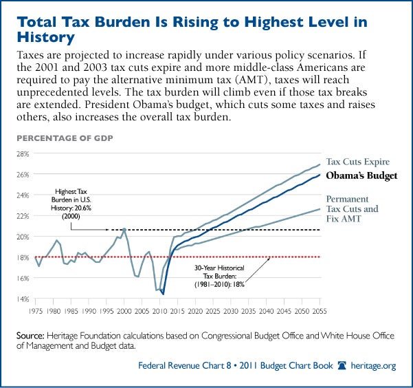 Total Tax Burden Is Rising to Highest Level in History