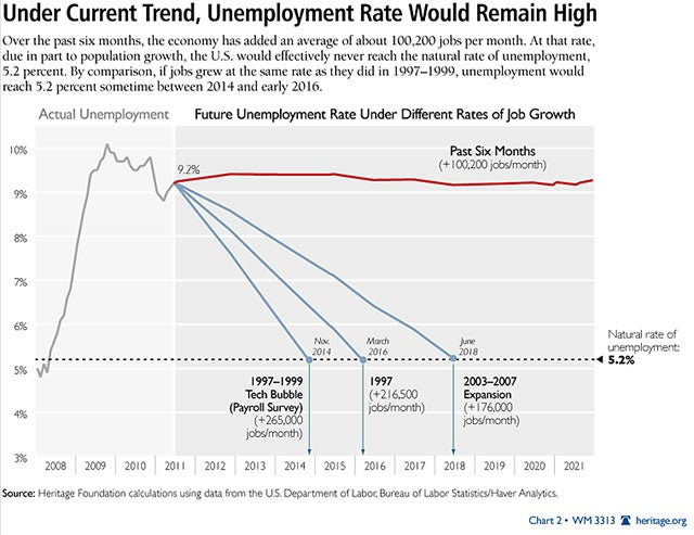 Under current trend, unemployment rate would remain high - 7/7/2011