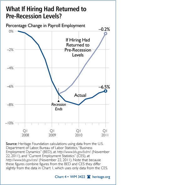 What If Hiring Had Returned to Pre-Recession Levels?