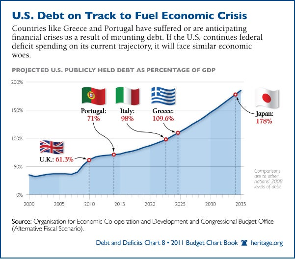U.S. Debt on Track to Fuel Economic Crisis