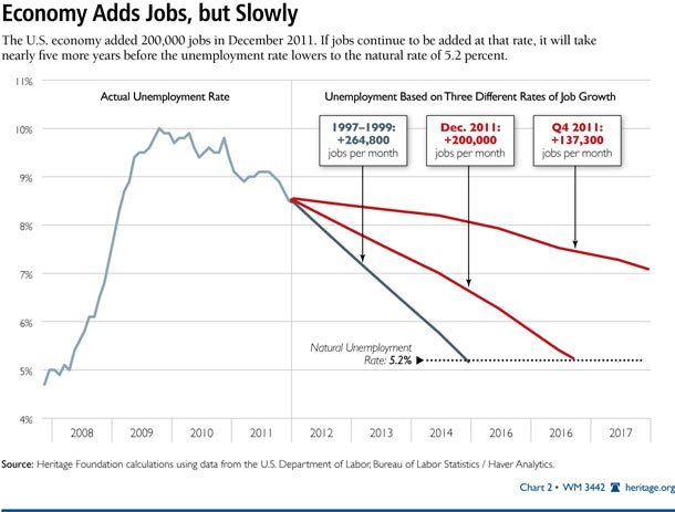 Economy Adds Jobs, but Slowly
